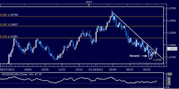 EUR/USD Technical Analysis 04.05.2013