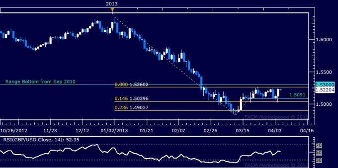 GBP/USD Technical Analysis 04.05.2013