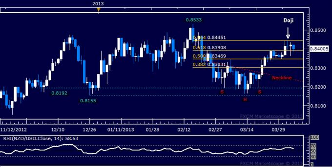 NZD/USD Technical Analysis 04.05.2013