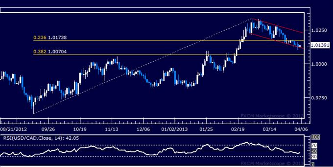 USD/CAD Technical Analysis 04.05.2013