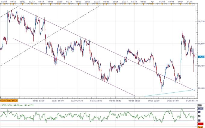 USD Index Maintains Bullish Break- JPY Divergence in Focus