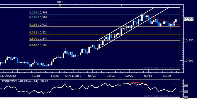 US Dollar Breaks Higher, S&P 500 Digesting Recent Losses