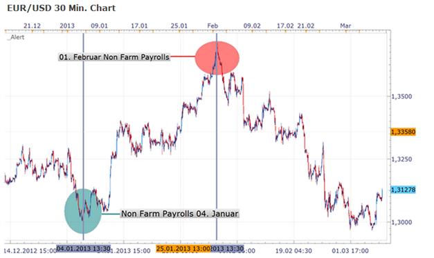 Trading-Tendenzen US-Arbeitsmarktbericht - Non Farm Payrolls um 14:30 - letzten Monat eine bearische Wucht für den EUR/USD und heute?