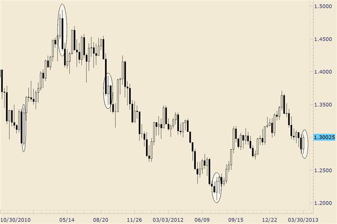 Trading_Yen_Crosses_from_Here_Wait_for_Downside_Surprises_body_eurusd_1.png, Trading Yen Crosses from Here; Wait for Downside 'Surprises'