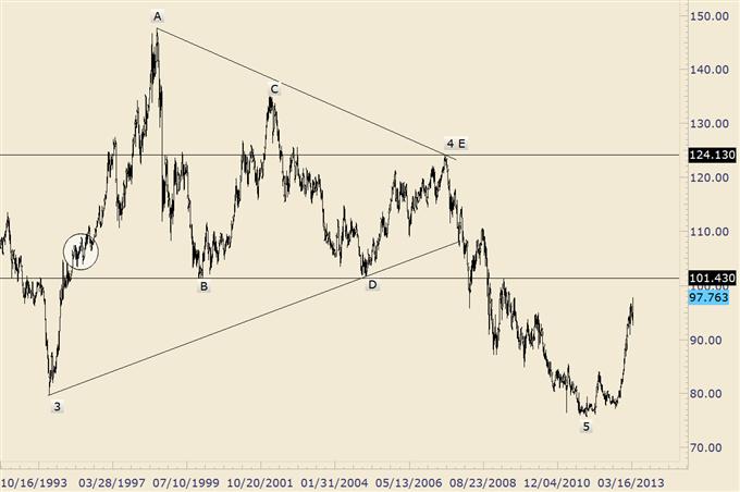 Trading Yen Crosses from Here; Wait for Downside 'Surprises'
