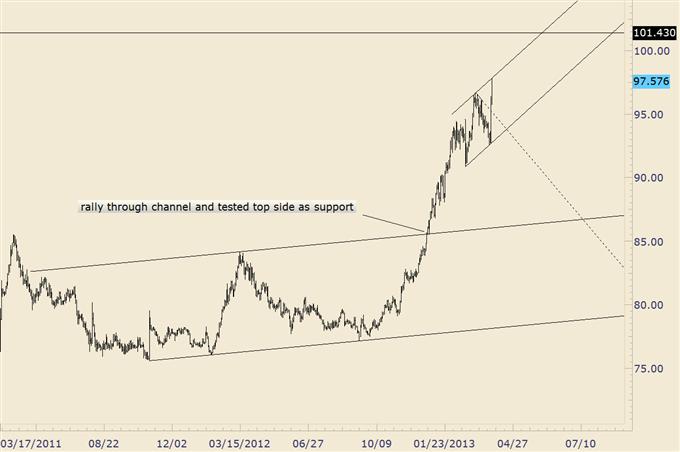 Trading_Yen_Crosses_from_Here_Wait_for_Downside_Surprises_body_usdjpy_1.png, Trading Yen Crosses from Here; Wait for Downside 'Surprises'