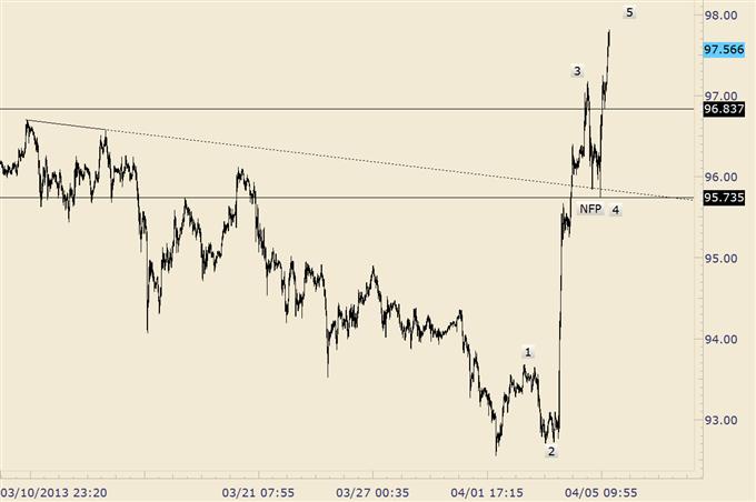 Trading_Yen_Crosses_from_Here_Wait_for_Downside_Surprises_body_usdjpy_2.png, Trading Yen Crosses from Here; Wait for Downside 'Surprises'