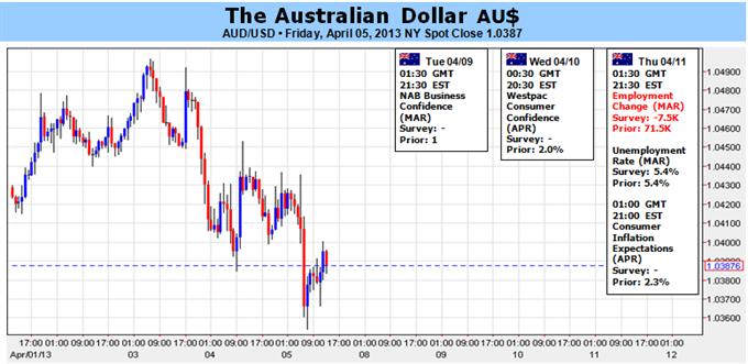 Le dollar australien vise la hausse, alors que les données écornent les prévisions de baisse de taux