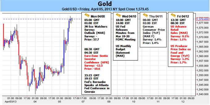 Gold von schlechten NFPs gerettet - Öffnungs-Range bedroht März-Hochs