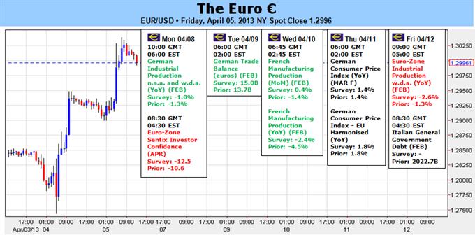 Le ton de l'euro change alors que la BCE montre sa force une fois de plus