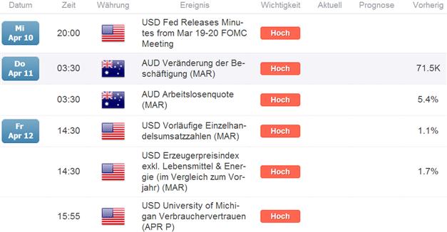 AUD/USD - Großspekulanten - Long-Nachfrage stoppt