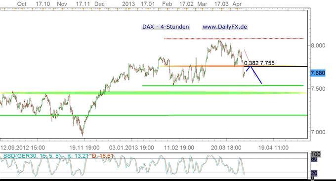 DAX: ruhiger Wochenstart, aber bearishe Action voraus?