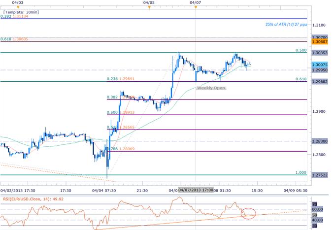 EURUSD_Scalps_Target_March_Gap-_Bullish_Above_1.2890_body_Picture_1.png, EUR/USD Scalps Target March Gap- Bullish Above 1.2890