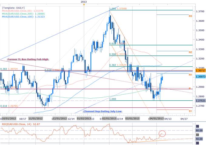 EURUSD_Scalps_Target_March_Gap-_Bullish_Above_1.2890_body_Picture_2.png, EUR/USD Scalps Target March Gap- Bullish Above 1.2890