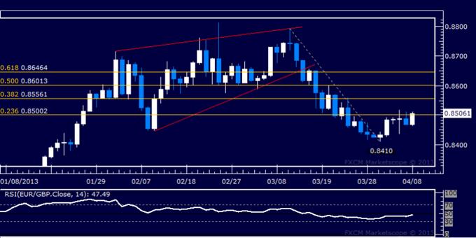EUR/GBP Technical Analysis 04.08.2013