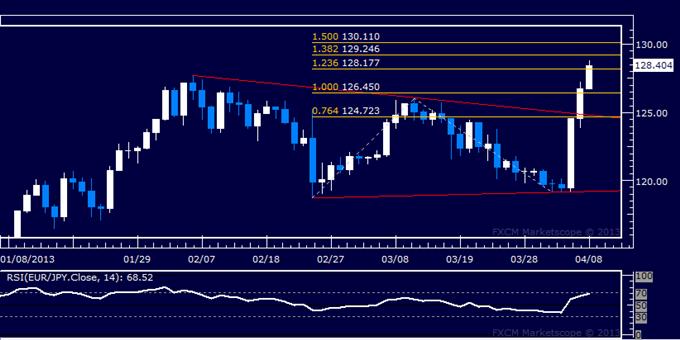 EUR/JPY Technical Analysis 04.08.2013