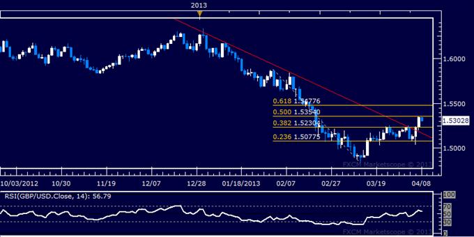 GBP/USD Technical Analysis 04.08.2013