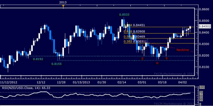 NZD/USD Technical Analysis 04.08.2013