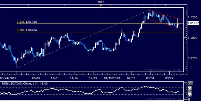 USD/CAD Technical Analysis 04.08.2013