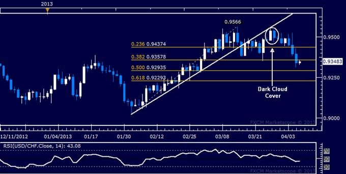 USD/CHF Technical Analysis 04.08.2013