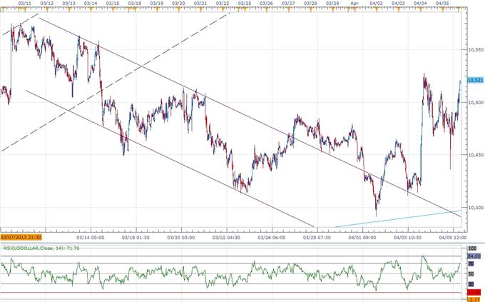 USDOLLAR Eyes 10,600 Ahead of FOMC Minutes- JPY Gaps Lower