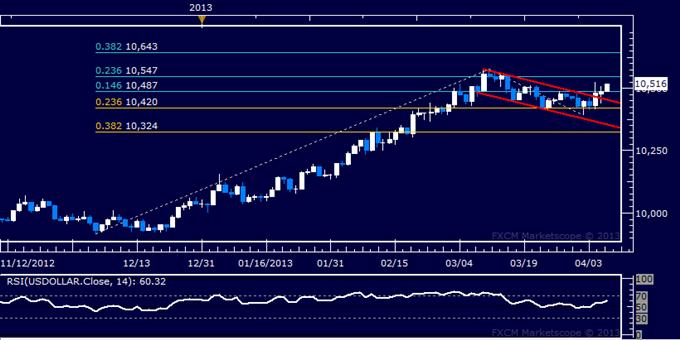 US Dollar Technical Analysis 04.08.2013