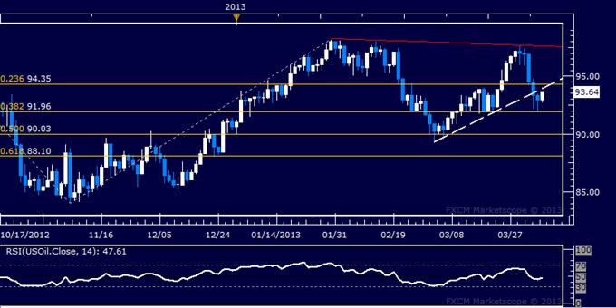 L'or est prêt à continuer sa reprise après les commentaires de Bernanke