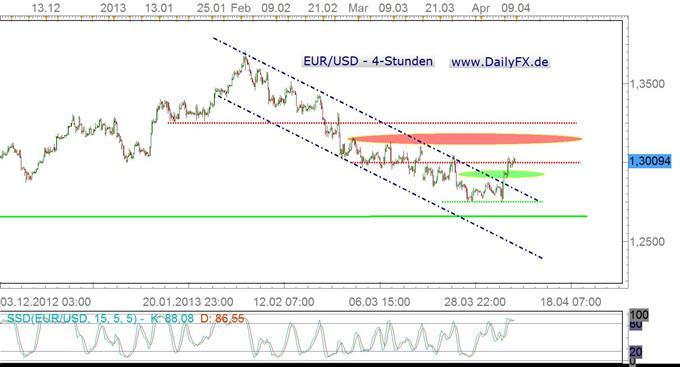 Wird Portugals Situation um die Sparpolkitik doch nochmal spannend für den Euro?