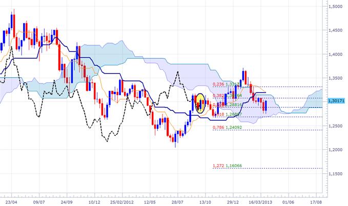 Stratégie ichimoku sur l'EUR/USD et l'USD/CHF