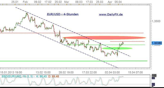 EUR/USD wartet auf Impulse seitens des Sitzungsprotokolls der FED