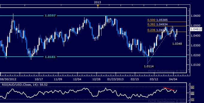 AUD/USD Technical Analysis 04.09.2013