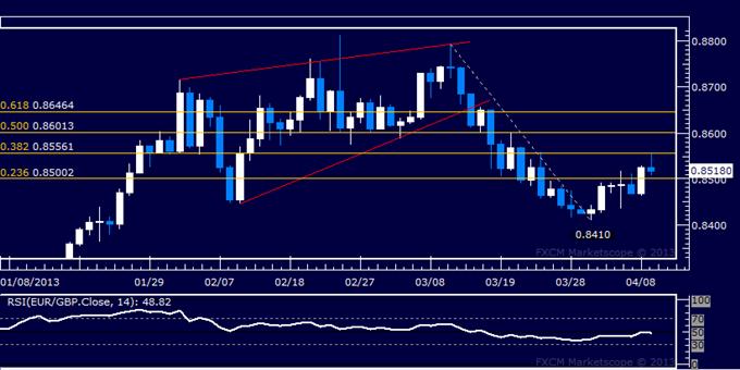 EUR/GBP Technical Analysis 04.09.2013