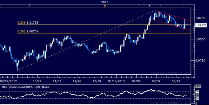 USD/CAD Technical Analysis 04.09.2013