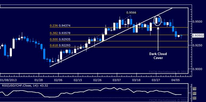 USD/CHF Technical Analysis 04.09.2013