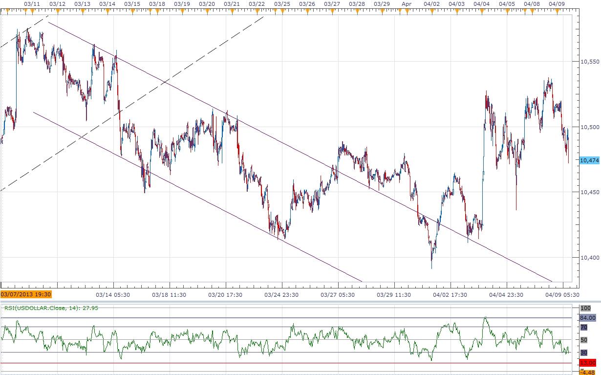 Bullish USD AUD Trend
