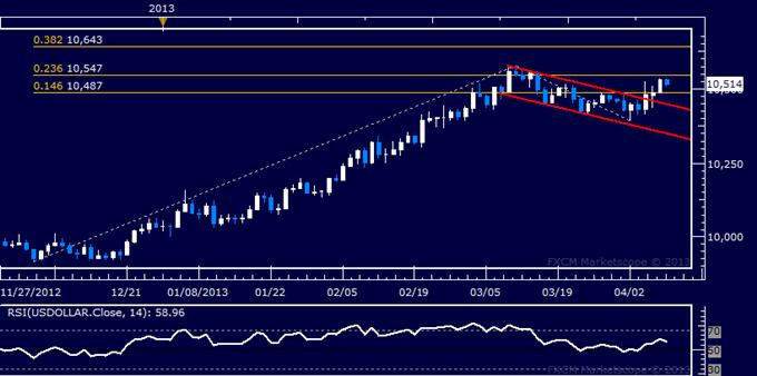 US Dollar Renews Push Higher, S&P 500 Finds  a Lifeline