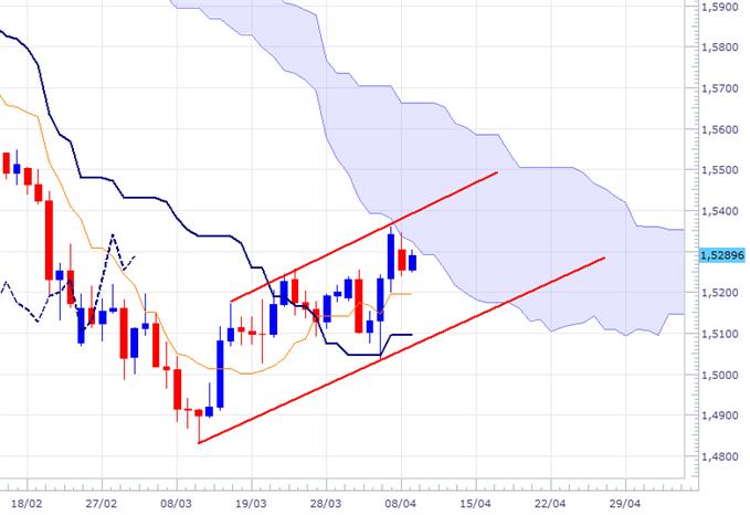 GBP/USD: cappé par le nuage