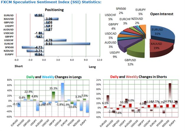GBPUSD:  52% der Retail-Trader Long und damit aktuell ausgeglichen positioniert