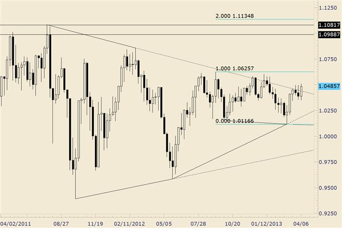 AUD/USD Threatening Bullish Breakout