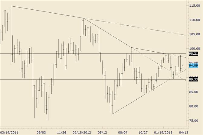 Crude 94,80-95,50 ist kurzfristiger Widerstand