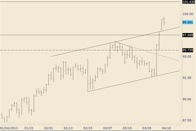 USD/JPY Broken Channel Line in Focus as Support