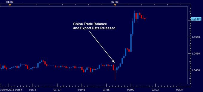 Australian Dollar Rallies as China Announces Trade Deficit