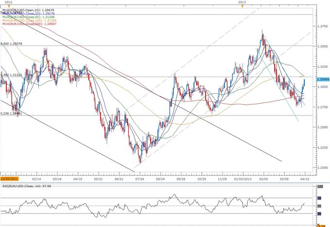EUR/USD : trader le procès-verbal du FOMC