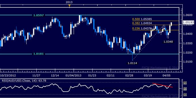 AUD/USD Technical Analysis 04.10.2013