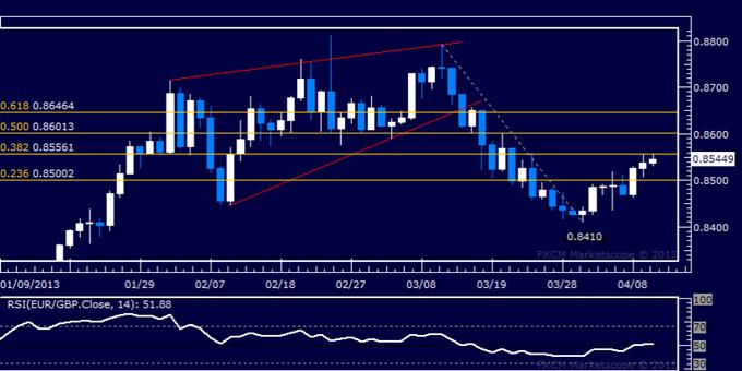 EUR/GBP Technical Analysis 04.10.2013