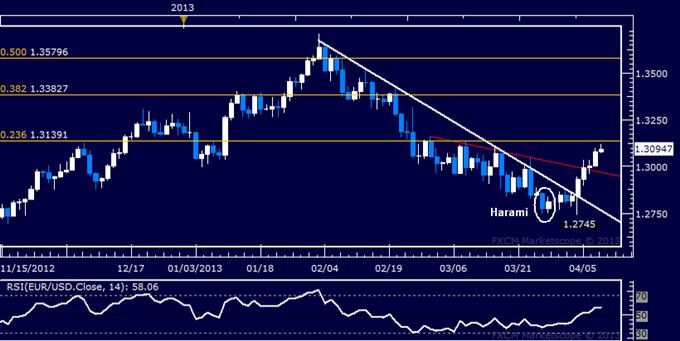 EUR/USD Technical Analysis 04.10.2013