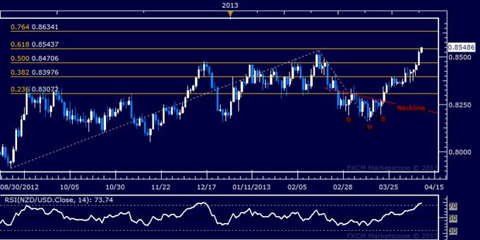NZD/USD Technical Analysis 04.10.2013