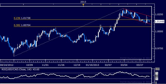 USD/CAD Technical Analysis 04.10.2013