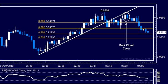 USD/CHF Technical Analysis 04.10.2013