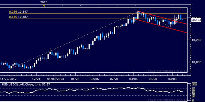 US Dollar Technische Analyse 10.04.2013